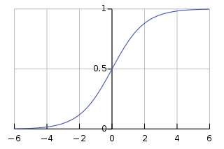 Solving Logistic Regression with Newton's Method